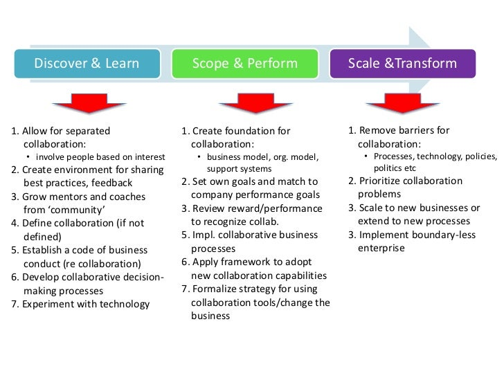 Discover & Learn                     Scope & Perform                  Scale &Transform1. Allow for separated              ...