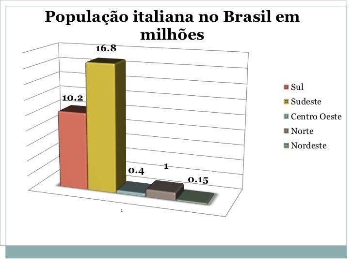 População italiana no Brasil em           milhões         16.8                                     Sul  10.2              ...