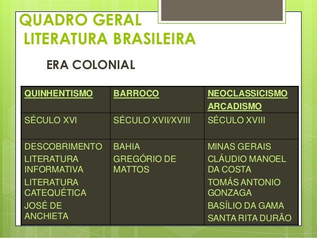 QUADRO GERAL LITERATURA BRASILEIRA ERA NACIONAL ROMANTISMO  REALISMO NATURALISMO  PARNASIANISMO SIMBOLISMO  MODERNISMO  Sé...