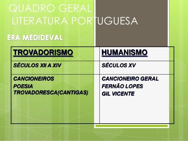 QUADRO GERAL LITERATURA PORTUGUESA ERA CLÁSSICA RENASCIMENTO/ CLASSICISMO  BARROCO/ SEISCENTISMO  NEOCLASSICISMO/ ARCADISM...
