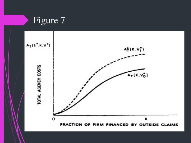 managerial theories of the firm Behavioural theories of the firm consider alternatives to profit managerial satisfaction model if a firm's managers are looking to maximise.