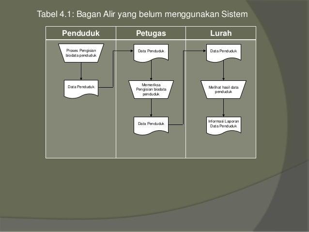 Slide Kp Sistem Informasi Pendataan Penduduk Pada Lurah Kel Tosa