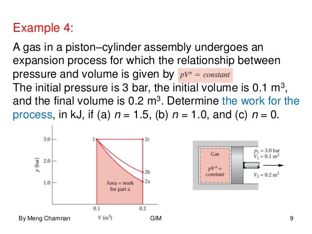 First Law Of Thermodynamics Energy Conservation For Mechanical And I