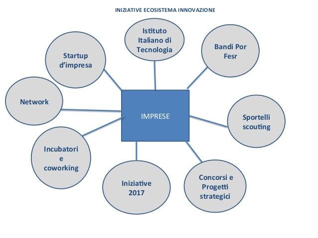 INIZIATIVEECOSISTEMAINNOVAZIONE IMPRESE Sportelli scou7ng Concorsie Proge; strategici Incubatori e coworking...