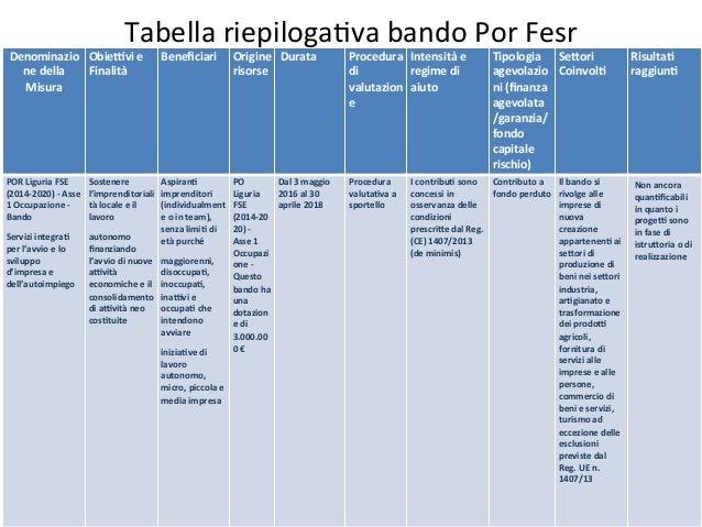 TabellariepilogaDvabandoPorFesr Denominazio nedella Misura  Obie;vie Finalità  Beneficiari  Origine risor...