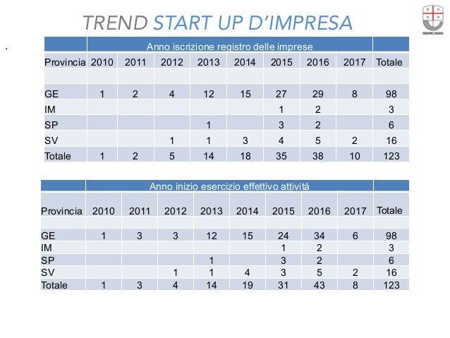 TREND START UP D'IMPRESA  . Anno iscrizione registro delle imprese Provincia 2010 2011 2012 2013 2014 2015 2016 2017 Total...