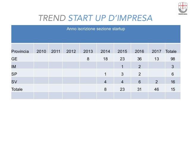 TREND START UP D'IMPRESA Anno iscrizione sezione startup   Provincia 2010 2011 2012 2013 2014 2015 2016 2017 Totale GE 8...