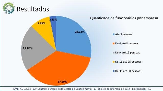 Resultados  28.13%  37.50%  21.88%  9.38%  3.13%  Quantidade de funcionários por empresa  Até 3 pessoas  De 4 até 8 pessoa...