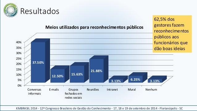 Resultados  40%  35%  30%  25%  20%  15%  10%  5%  0%  37.50%  Conversas  informais  Meios utilizados para reconhecimentos...