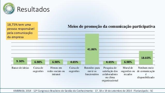 Resultados  Meios de promoção da comunicação participativa  18,75% tem uma  pessoa responsável  pela comunicação  da empre...