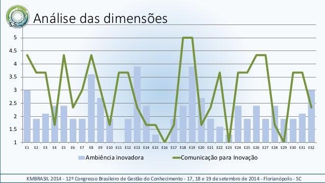 Análise das dimensões  KMBRASIL 2014 - 12º Congresso Brasileiro de Gestão do Conhecimento - 17, 18 e 19 de setembro de 201...
