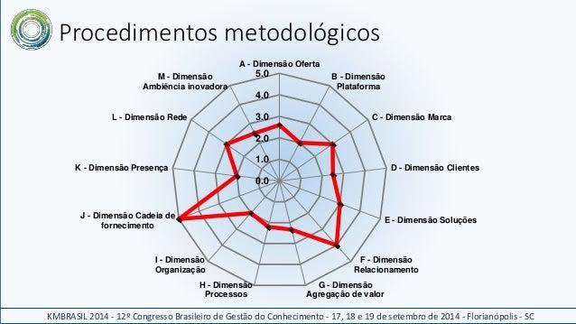 Procedimentos metodológicos  A - Dimensão Oferta  5.0  4.0  3.0  2.0  1.0  0.0  B - Dimensão  Plataforma  C - Dimensão Mar...