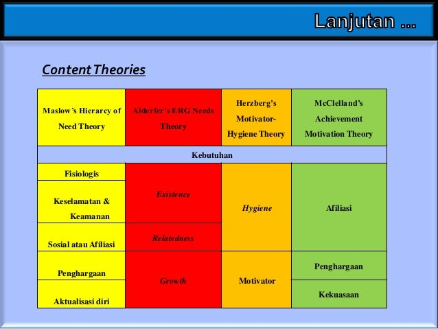Perkembangan Content Theories • Pemuasan kebutuhan secara hierarki sudah tidak tepat. • Kebutuhan yang sudah terpenuhi mun...