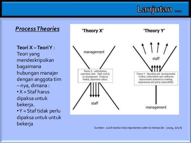 Process Theories Teori Kontingensi : Teori yang mendeskripsikan bagaimana kesesuaian antara karakteristik organisasi denga...