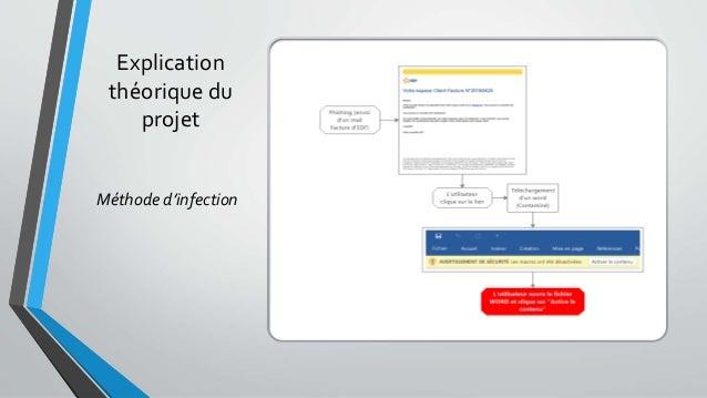 Explication théorique du projet Méthode d'infection