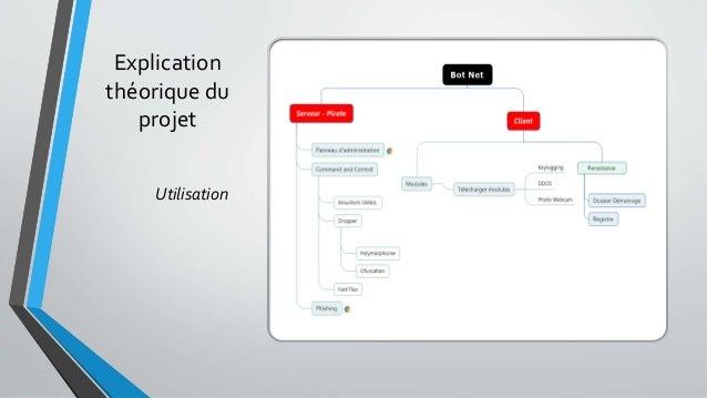 Explication théorique du projet Utilisation
