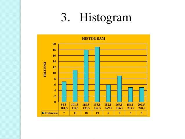 3. Histogram 84,5- 101,5 101,5- 118,5 118,5- 135,5 135,5- 152,5 152,5- 169,5 169,5- 186,5 186,5- 203,5 203,5- 220,5 Frekue...