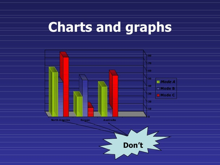 Charts and graphs Don't