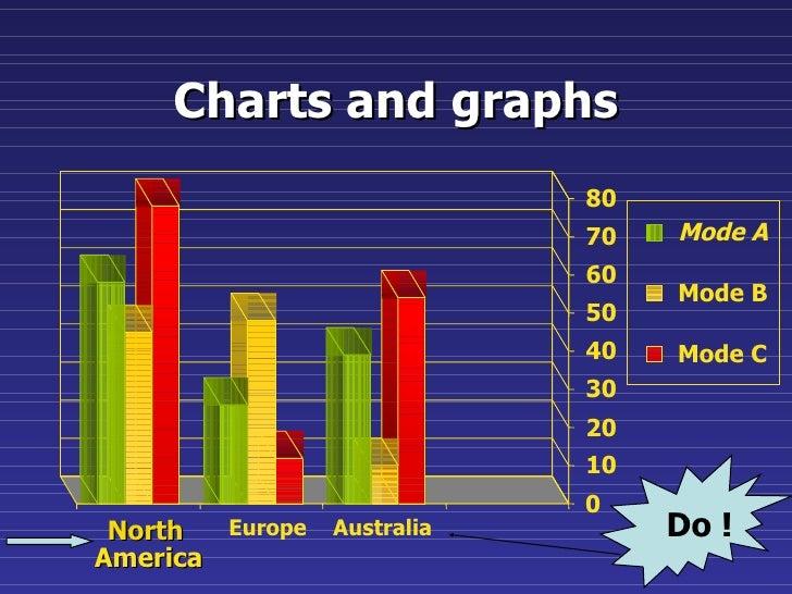 Charts and graphs 0 10 20 30 40 50 60 70 80 North America Europe Australia Mode A Mode B Mode C Do !
