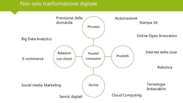 Non solo trasformazione digitale Possibili innovazioni Processi Prodotti Servizi Relazioni con clienti Stampa 3d Robotica ...