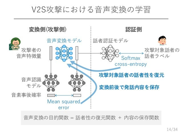 /34 V2S攻撃における音声変換の学習 14 音声変換の目的関数 = 話者性の復元関数 + 内容の保存関数 変換側(攻撃側) 認証側 攻撃対象話者の 話者ラベル 話者認証モデル Mean squared error 音声変換モデル 音声認識 ...