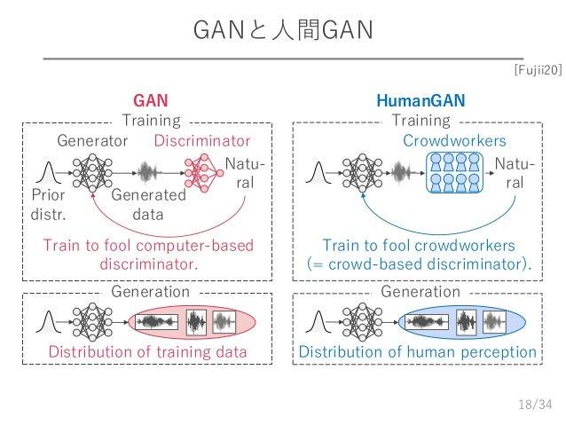 /34 GANと人間GAN 18 Prior distr. Generated data Generator Discriminator Natu- ral Train to fool computer-based discriminator....