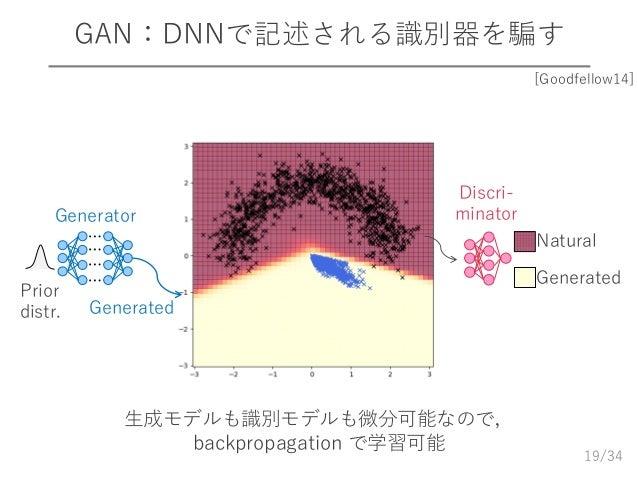 /34 GAN:DNNで記述される識別器を騙す 19 Natural Generated ⋯ ⋯ ⋯ ⋯ Generator Generated Discri- minator Prior distr. 生成モデルも識別モデルも微分可能なので,...