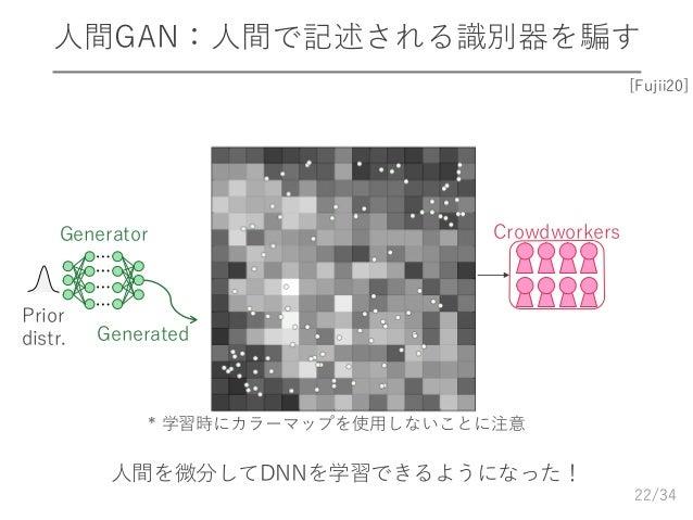 /34 人間GAN:人間で記述される識別器を騙す 22 ⋯ ⋯ ⋯ ⋯ Generator Generated Prior distr. Crowdworkers * 学習時にカラーマップを使用しないことに注意 人間を微分してDNNを学習できる...