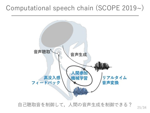 /34 Computational speech chain (SCOPE 2019~) 25 音声聴取 音声生成 リアルタイム 音声変換 高没入感 フィードバック 自己聴取音を制御して,人間の音声生成を制御できる? 人間参加 機械学習