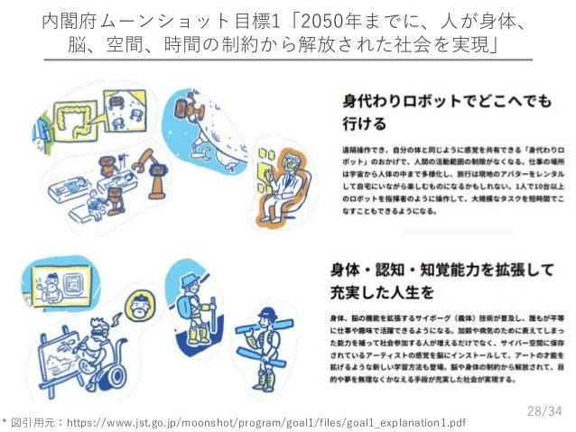 /34 内閣府ムーンショット目標1「2050年までに、人が身体、 脳、空間、時間の制約から解放された社会を実現」 28 * 図引用元:https://www.jst.go.jp/moonshot/program/goal1/files/goal...