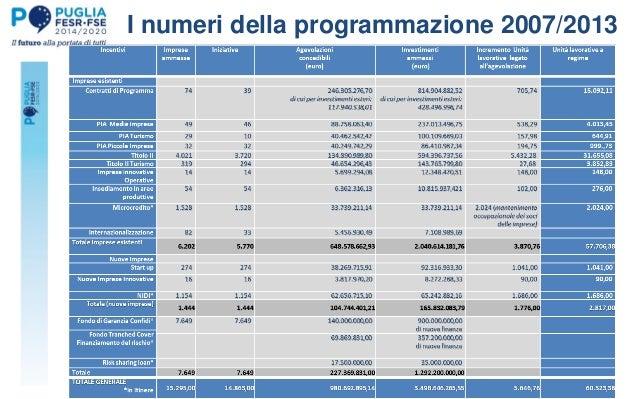 I numeri della programmazione 2007/2013