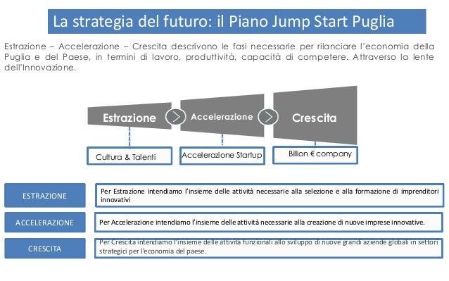 Innovare per crescereInnovare per crescereInnovare per crescere La strategia del futuro: il Piano Jump Start Puglia Estraz...