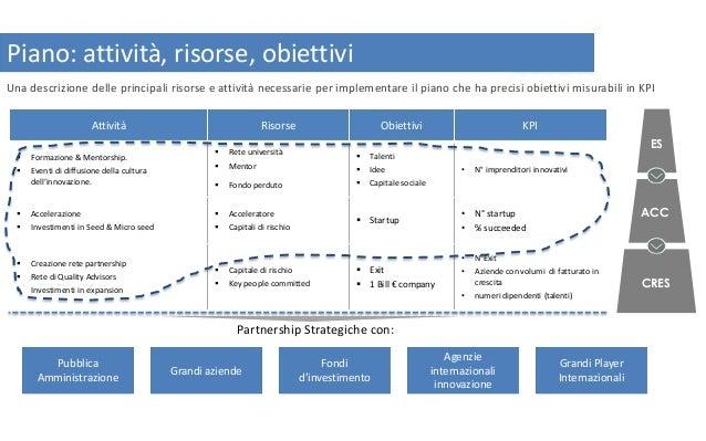 Una descrizione delle principali risorse e attività necessarie per implementare il piano che ha precisi obiettivi misurabi...