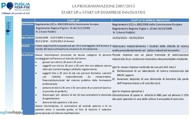 LA PROGRAMMAZIONE2007/2013 STARTUP eSTARTUPDIIMPRESEINNOVATIVE START UP START UP DI IMPRESE INNOVATIVE Normativa Regolamen...