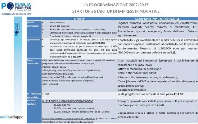LA PROGRAMMAZIONE2007/2013 STARTUP eSTARTUPDIIMPRESEINNOVATIVE START UP START UP DI IMPRESE INNOVATIVE Settori ammissibili...