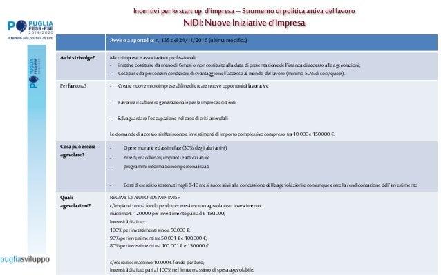 """Incentivi per lo start up d""""impresa –Strumento dipolitica attiva del lavoro NIDI:NuoveIniziatived""""Impresa Avviso a sportel..."""