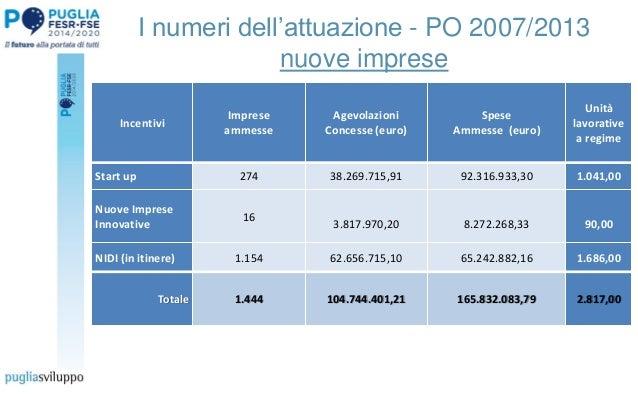 I numeri dell'attuazione - PO 2007/2013 nuove imprese Incentivi Imprese ammesse Agevolazioni Concesse (euro) Spese Ammesse...