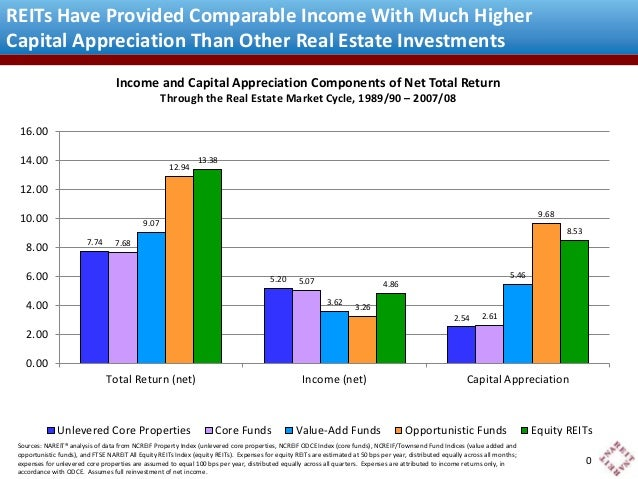 REITs Have Provided Comparable Income With Much Higher  Capital Appreciation Than Other Real Estate Investments  Income an...