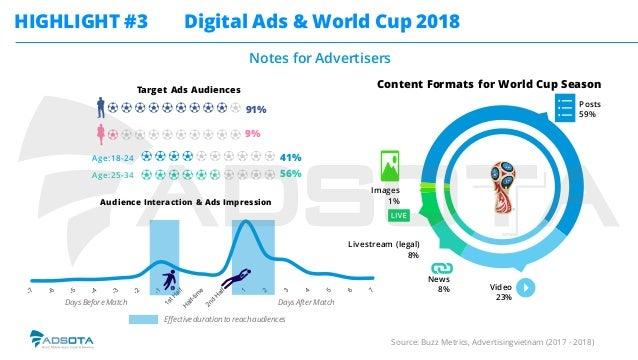 Vietnam Digital Advertising Report (H1, 2018)