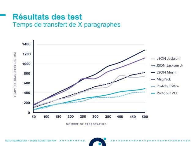 OCTO TECHNOLOGY > THERE IS A BETTER WAY Résultats des test Temps de transfert de X paragraphes