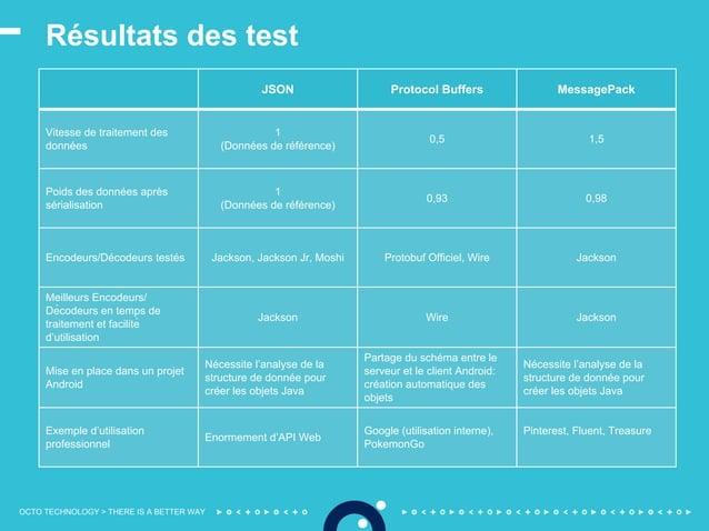 OCTO TECHNOLOGY > THERE IS A BETTER WAY Résultats des test JSON Protocol Buffers MessagePack Vitesse de traitement des don...