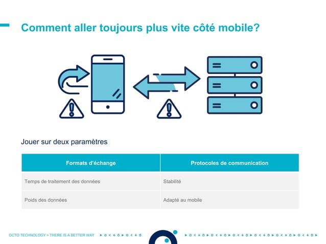 OCTO TECHNOLOGY > THERE IS A BETTER WAY Comment aller toujours plus vite côté mobile? Jouer sur deux paramètres Formats d'...