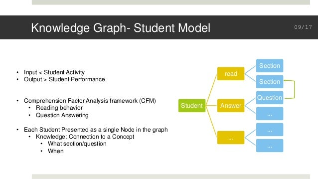 Knowledge Graph- Student Model Student read Section Section Answer Question ... ... ... ... • Input < Student Activity • O...