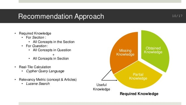 Recommendation Approach Obtained Knowledge Partial Knowledge Missing Knowledge Required Knowledge Useful Knowledge • Requi...