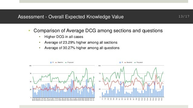 Assessment - Overall Expected Knowledge Value • Comparison of Average DCG among sections and questions • Higher DCG in all...
