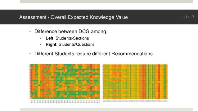 Assessment - Overall Expected Knowledge Value • Difference between DCG among: • Left: Students/Sections • Right: Students/...