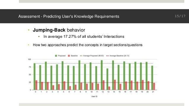 Assessment - Predicting User's Knowledge Requirements • Jumping-Back behavior • In average 17.27% of all students' Interac...