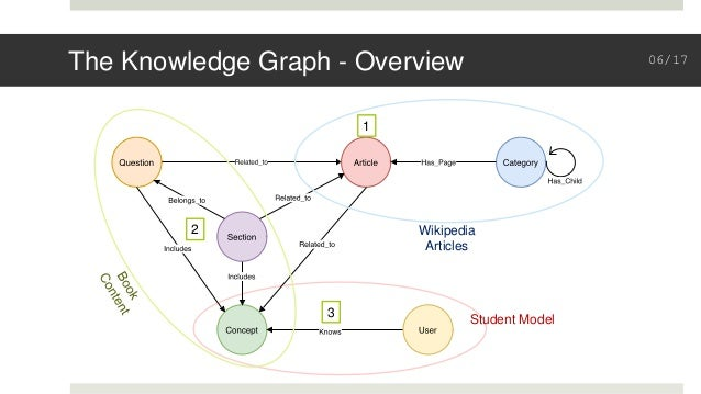 The Knowledge Graph - Overview 1 2 3 Student Model Wikipedia Articles 06/17