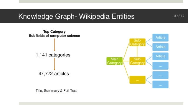 Knowledge Graph- Wikipedia Entities Main Category Sub- Category Article Article Sub- Category Article ... ... ... ... Top ...