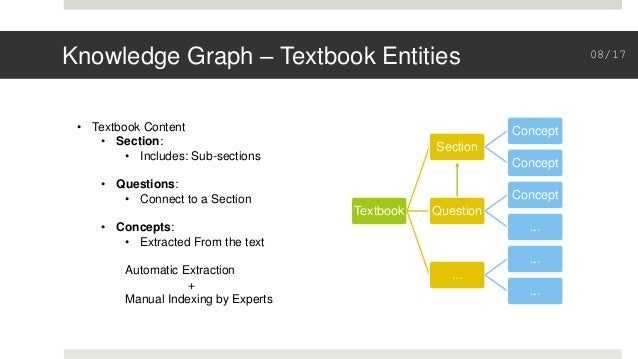 Knowledge Graph – Textbook Entities Textbook Section Concept Concept Question Concept ... ... ... ... • Textbook Content •...